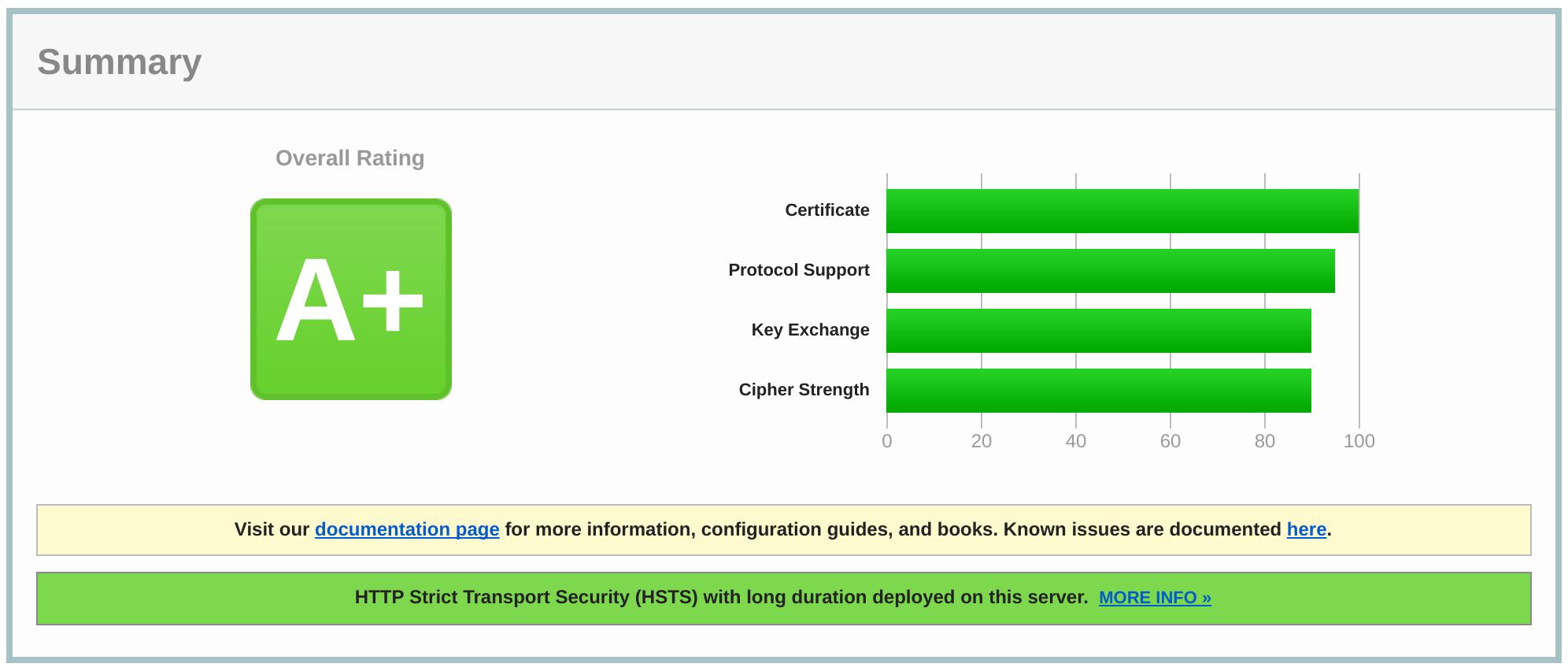 SSL labs results